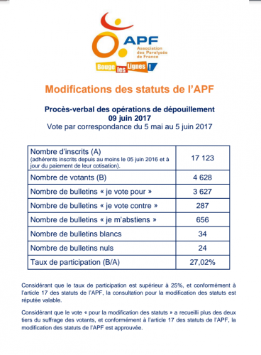 Statuts APF.png