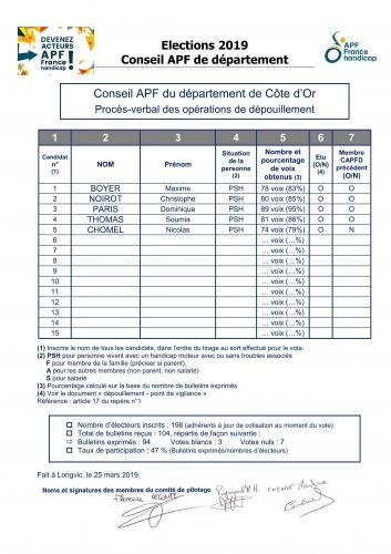 Resultats CAPFD 21.jpg